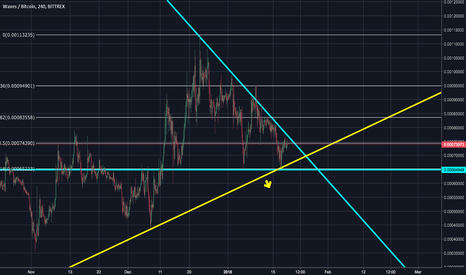 WAVESBTC: Waves Triangle