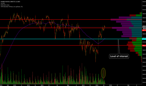IWM: IWM: Values and Averages