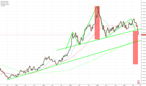 USDCAD: USDCAD head and shoulder pattern in progress