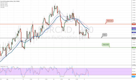 EURCAD: EURCAD will fall to 1.34586