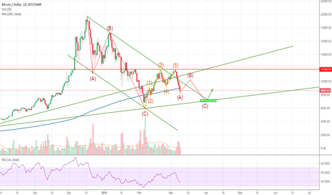 BTCUSD: Is Bitcoin in a bad mood?