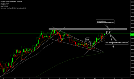 CADJPY: cadjpy will make a double top before going short