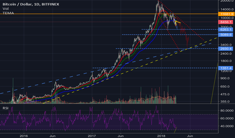 BTCUSD: Bitcoin is in decline. Here are the supports you need to watch