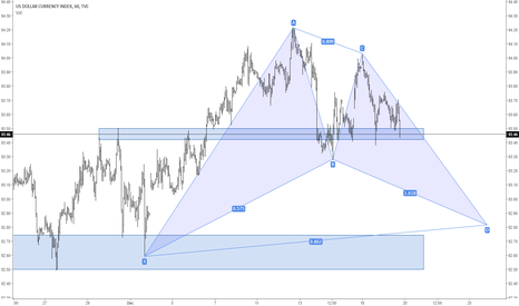 DXY: DXY 1 Hour | Odds 4 extension lower