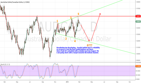 AUDCAD: Broadening pattern