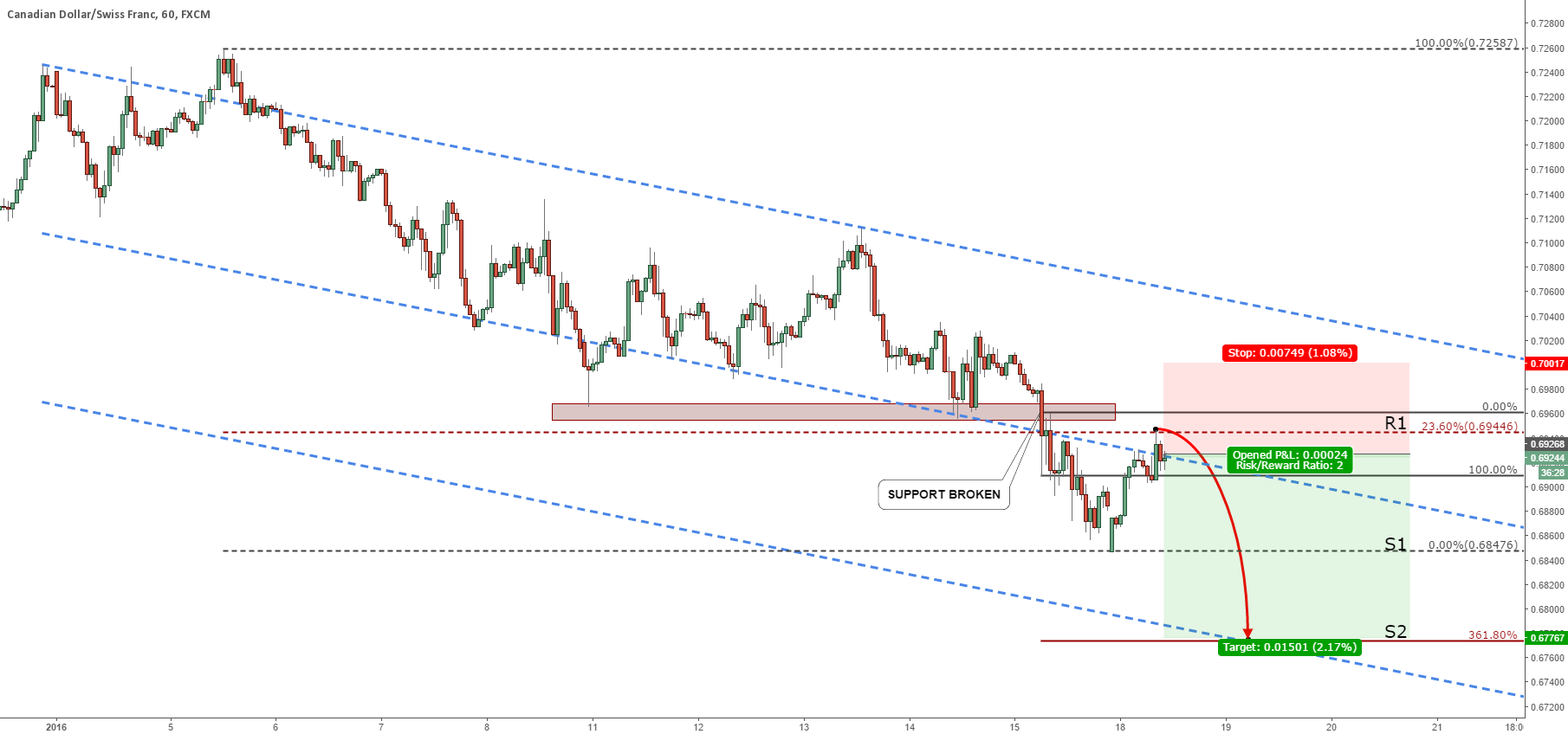 CADCHF FALL CONTINUES
