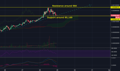 VTCBTC: VTC Support/Resistance + Recent Trend