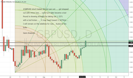 GBPUSD: GBPUSD cycle date did not pan out!