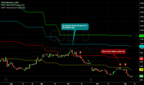 CDE: Coeur - A Decent Short Candidate From the #Gold Miners Family ..