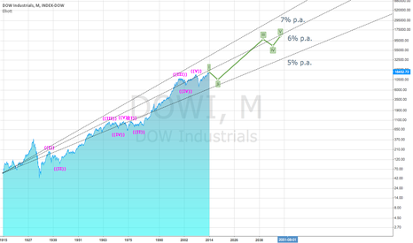 DJI: Elliot Wave Estimation for the next 35 years