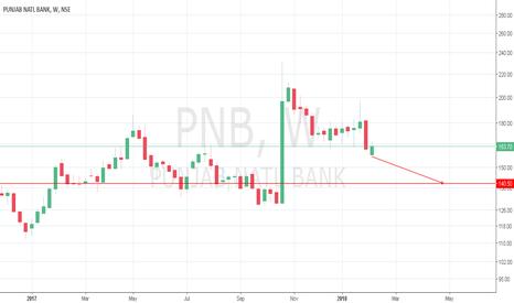 PNB: PNB