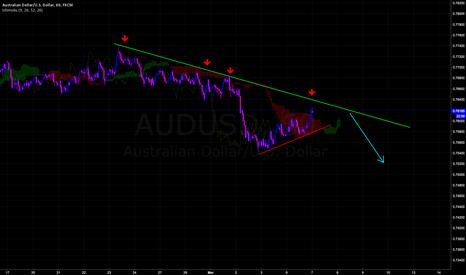 AUDUSD: Shorting the Pullback.