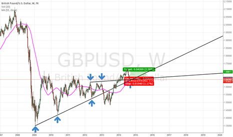 GBPUSD: GBPUSD may find support around 55MA and long term trend lines