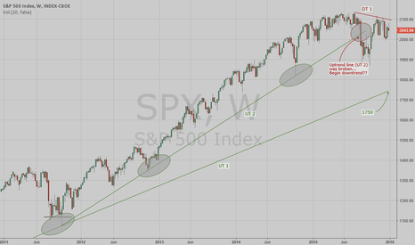 SPX: What is next for the S&P 500??