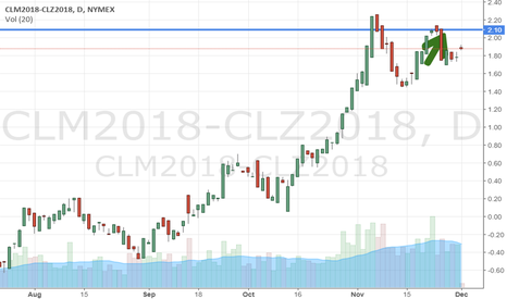 CLM2018-CLZ2018: Oil in backwardation could revert