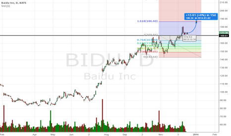 BIDU: going up again ! baidu exclusive !