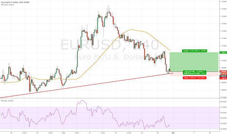 EURUSD: Riding the Trend Line at EURUSD
