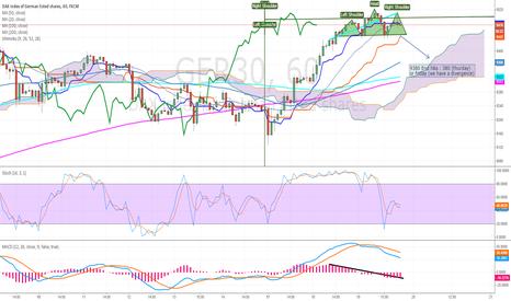 GER30: Divergence + H&S : go to 9380 on thursday