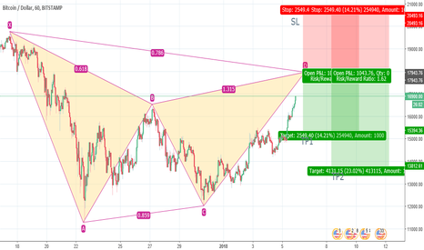 BTCUSD: BTCUSD Bearish Gartley Pattern Part 2!