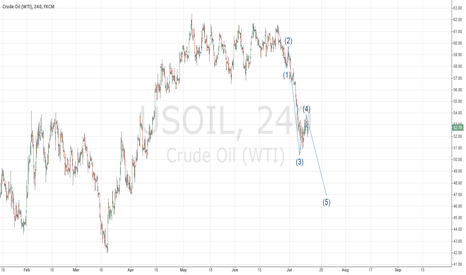 USOIL: Bottom falling out in crude