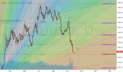 XAUUSD: Gold - Medium-Term Forecast