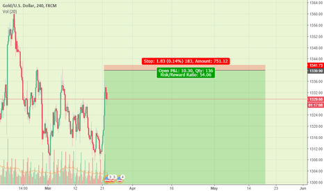 XAUUSD: SELL SELL SELL - Its almost time
