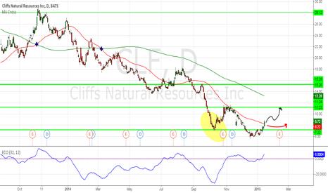 CLF: Cliffs Natural Rescources finally hit bottom?