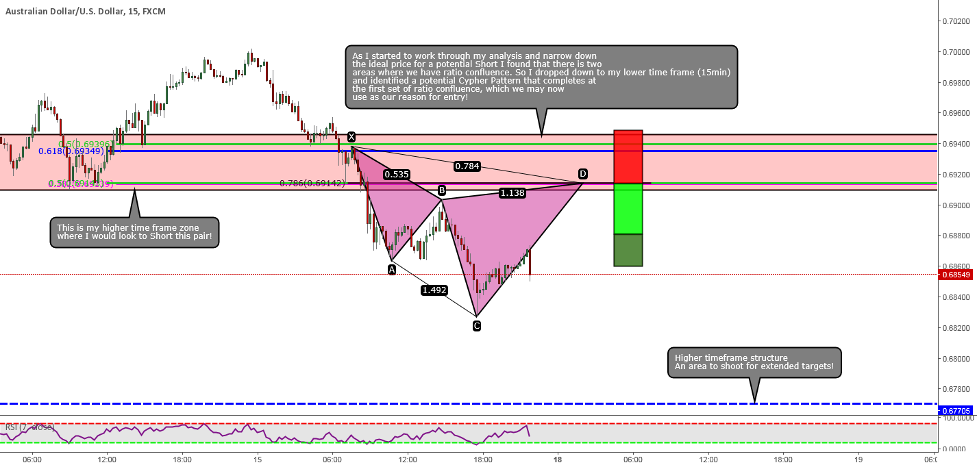 AUDUSD: How I Narrowed Down The Best Possible Area