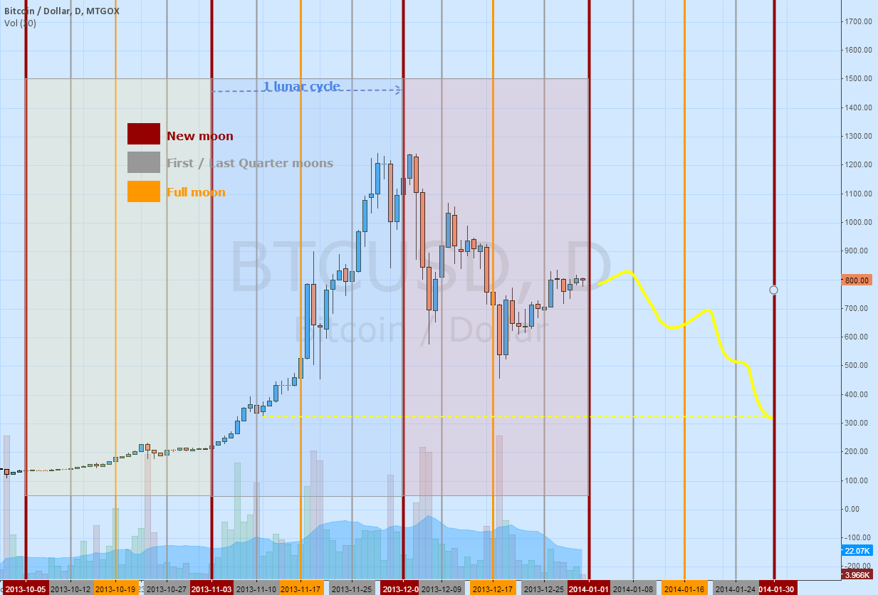 Bitcoin & Lunar cycles.