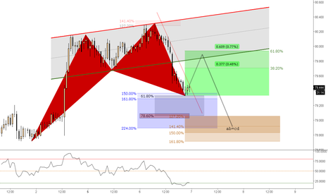 CADJPY: (1h) One Shot to Previous Structure