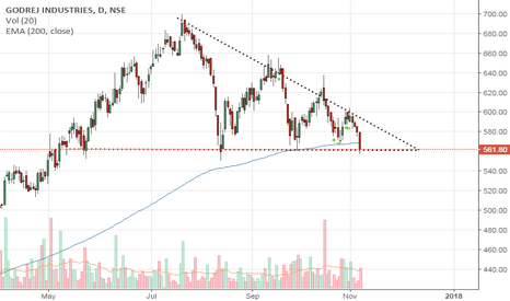 GODREJIND: GODREJ Descending triangle