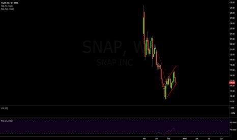 SNAP: $SNAP Weekly Bear Flag