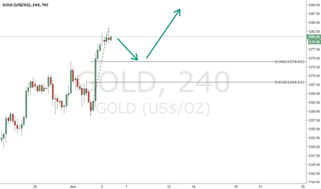 GOLD: short