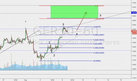 GER30: possible short term long- trade