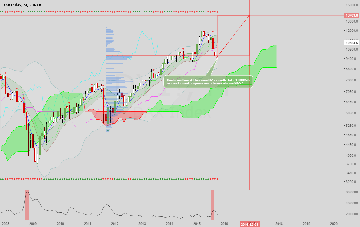 Dax: Potential monthly uptrend emerging from mode support