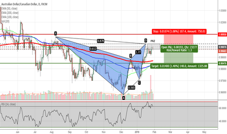 AUDCAD: AUDCAD - Potential Gartley Pattern on Daily Chart