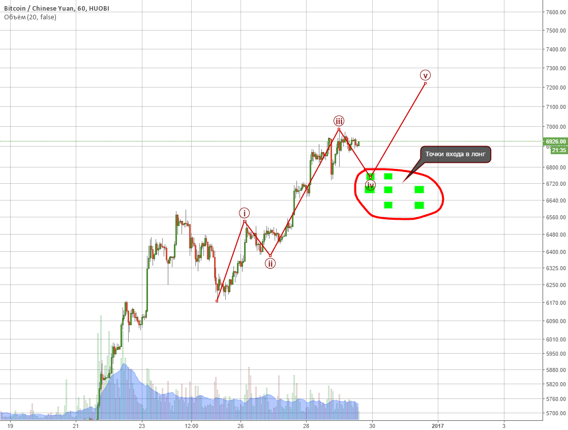 Лонг bitcoin.