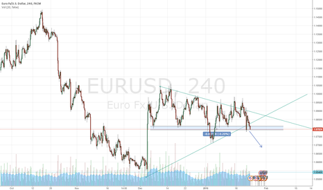 EURUSD: EUR/USD short? further downsides?