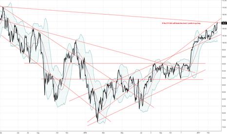 EXS1: Dax: Short term bullmarket. Longterm Bearmarket?