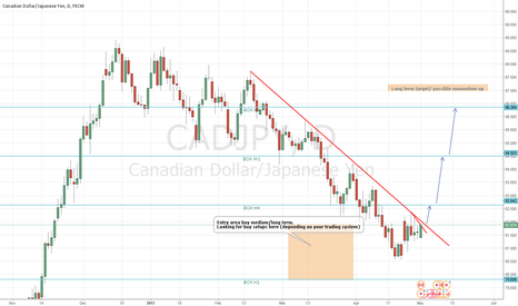 CADJPY: CADJPY possible medium/long-term trade
