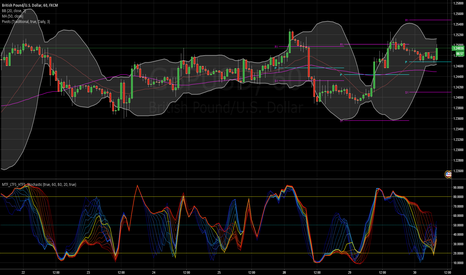 GBPUSD: Multi time frame Stochastic