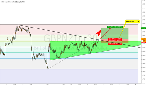 GBPNZD: GBPNZD looking for some fresh Air