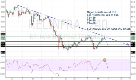 RELINFRA: Reliance Infra SHORT
