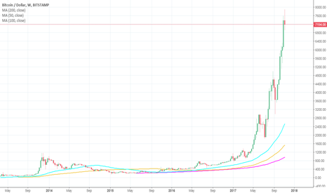 BTCUSD: Question Of The Year - Should I Invest In Bitcoin?