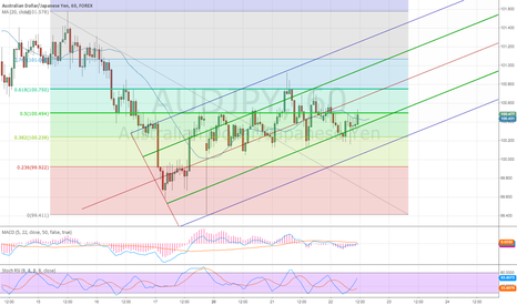 AUDJPY: Targeting 101.500 next couple of days.