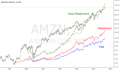 AMZN: Amazon vs (Visa+Mastercard)