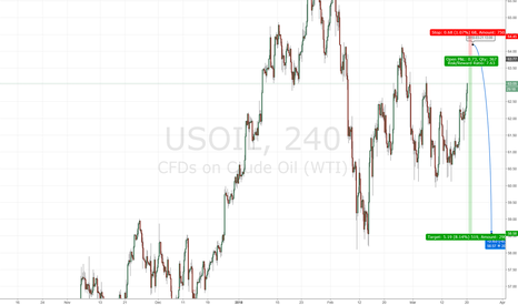 USOIL: OIL US SHORT