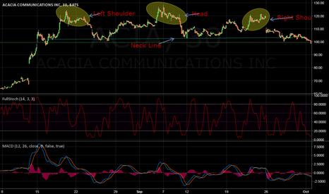 ACIA: ACIA Head and Shoulders Pattern
