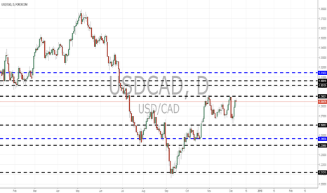 USDCAD: USDCAD views By Pounds_fx & Deviant_Capital