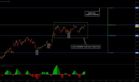AAPL: Consolidation To Resolve